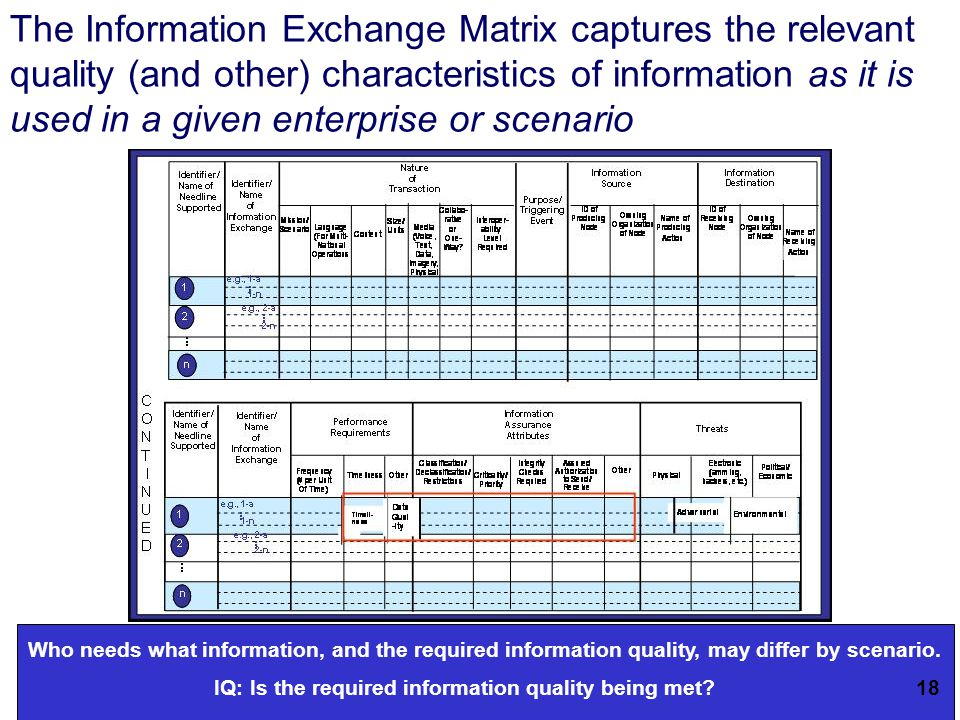 20 The Information Exchange Matrix captures the relevant quality (and other) characteristics of information as it is used in a given enterprise or scenario 14 IQ: Is the required information quality being met.