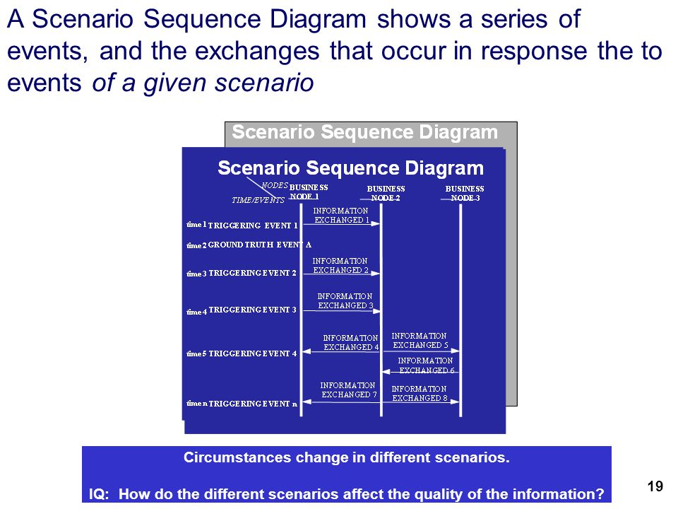 21 A Scenario Sequence Diagram shows a series of events, and the exchanges that occur in response the to events of a given scenario Circumstances change in different scenarios.