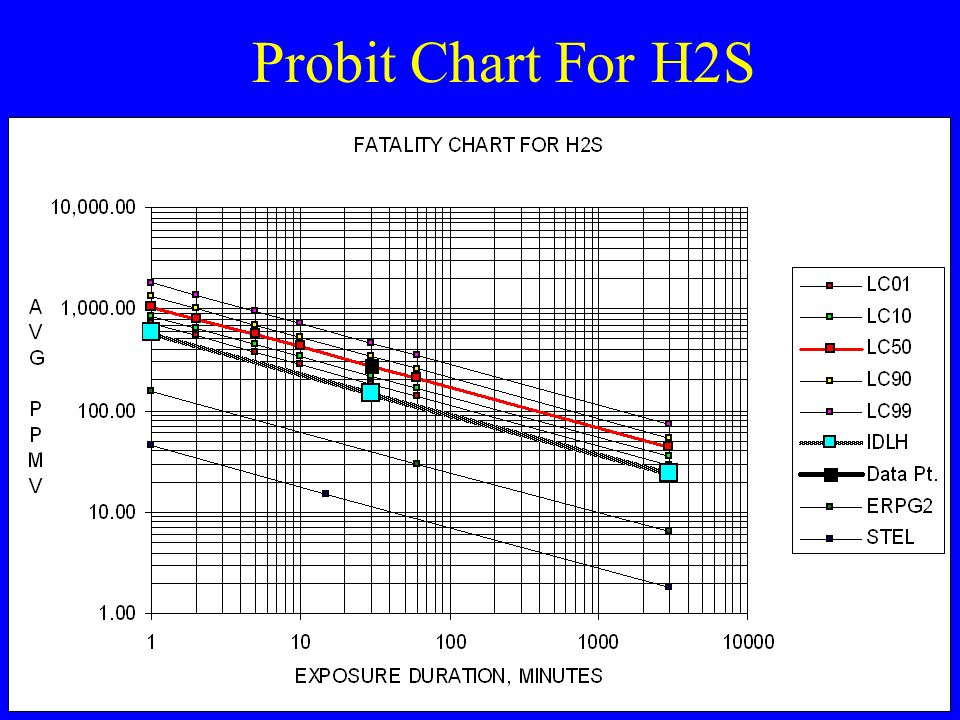 Probit Chart For H2S