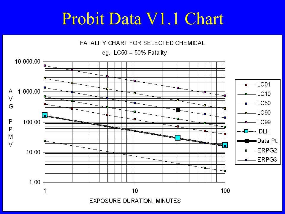 Probit Data V1.1 Chart