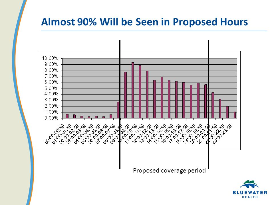 Almost 90% Will be Seen in Proposed Hours Proposed coverage period