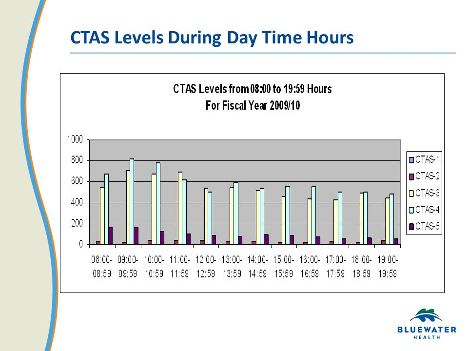 CTAS Levels During Day Time Hours