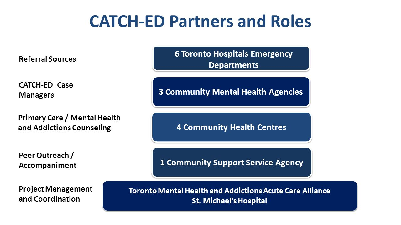 CATCH-ED Partners and Roles Referral Sources CATCH-ED Case Managers Primary Care / Mental Health and Addictions Counseling Peer Outreach / Accompaniment Project Management and Coordination St.