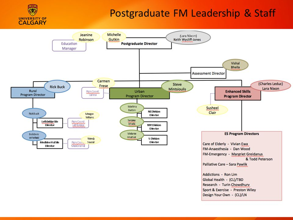 Postgraduate FM Leadership & Staff