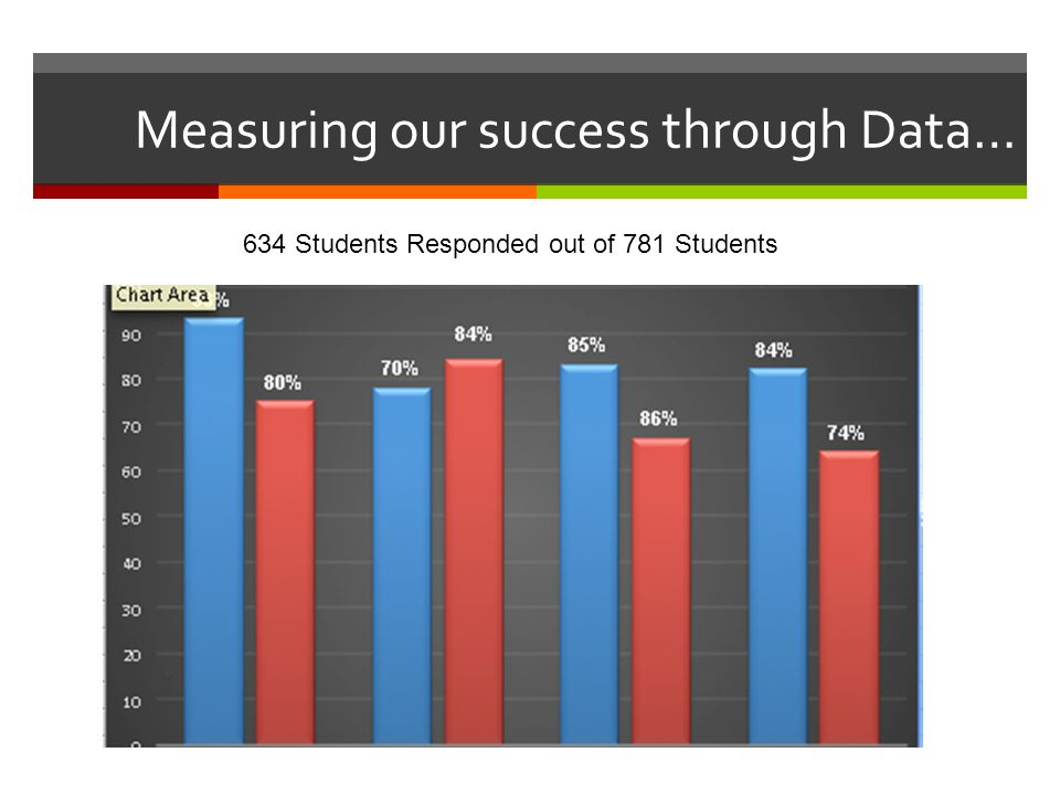 Measuring our success through Data… 634 Students Responded out of 781 Students