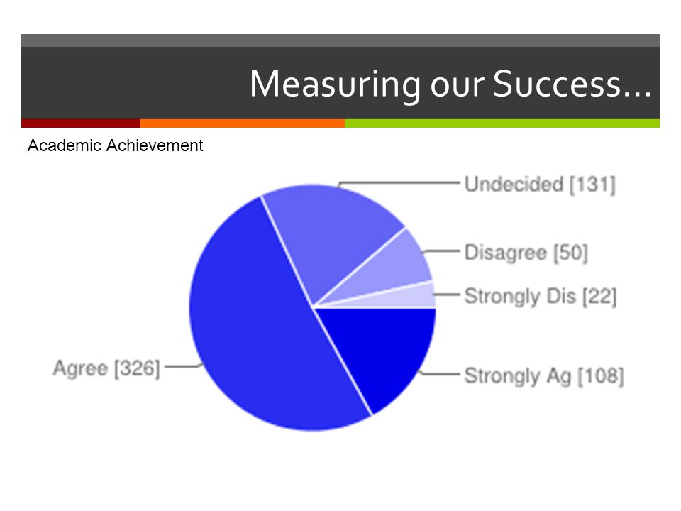 Measuring our Success… Academic Achievement