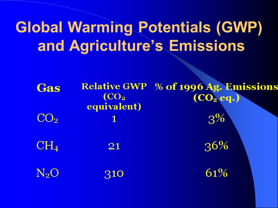 Global Warming Potentials (GWP) and Agriculture's Emissions