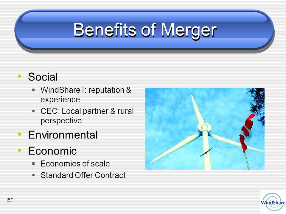 Benefits of Merger Social  WindShare I: reputation & experience  CEC: Local partner & rural perspective Environmental Economic  Economies of scale  Standard Offer Contract EF