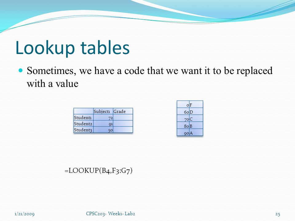 Lookup tables Sometimes, we have a code that we want it to be replaced with a value 1/21/2009CPSC203- Week1- Lab225 =LOOKUP(B4,F3:G7)