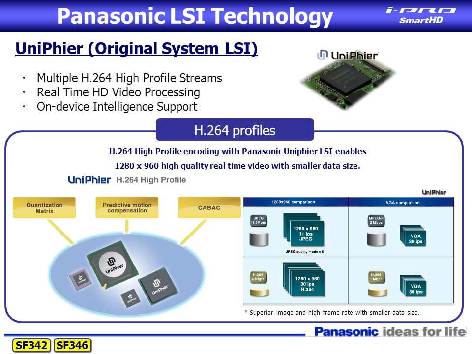 Panasonic LSI Technology UniPhier (Original System LSI) ・ Multiple H.264 High Profile Streams ・ Real Time HD Video Processing ・ On-device Intelligence Support H.264 High Profile encoding with Panasonic Uniphier LSI enables 1280 x 960 high quality real time video with smaller data size.