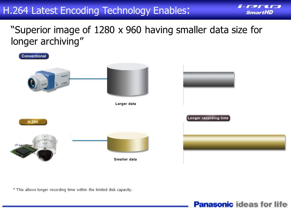 Superior image of 1280 x 960 having smaller data size for longer archiving * This allows longer recording time within the limited disk capacity.