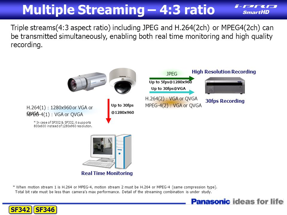 Multiple Streaming – 4:3 ratio Triple streams(4:3 aspect ratio) including JPEG and H.264(2ch) or MPEG4(2ch) can be transmitted simultaneously, enabling both real time monitoring and high quality recording.