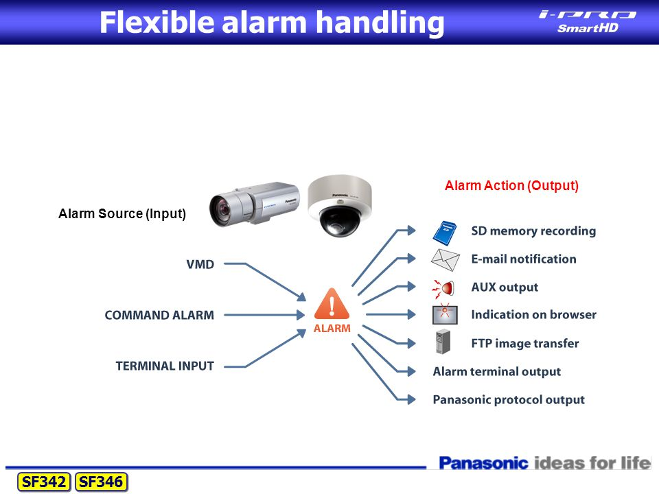 Flexible alarm handling SF342 SF346 Alarm Source (Input) Alarm Action (Output)