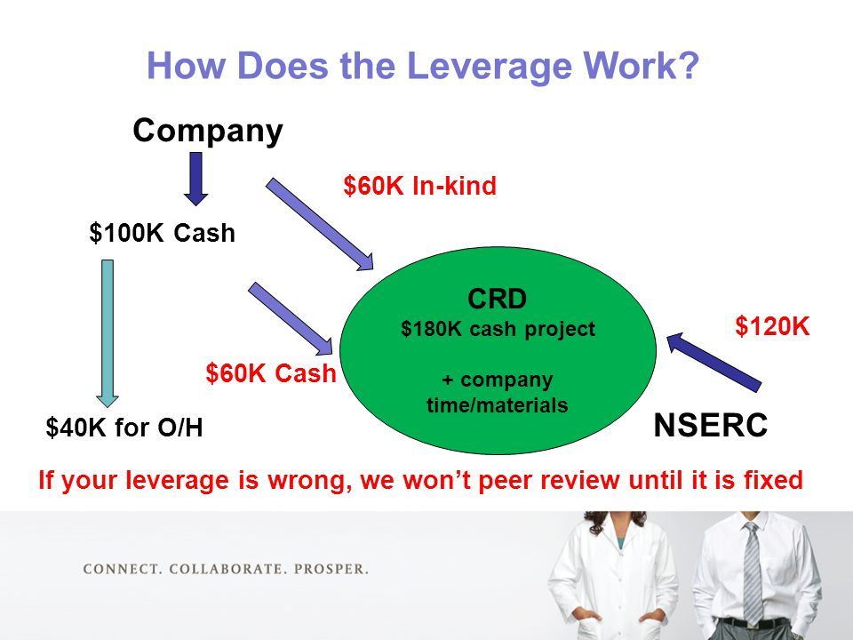 How Does the Leverage Work? Company $60K In-kind $100K Cash $120K $60K Cash $40K for O/H NSERC If your leverage is wrong, we won't peer review until i