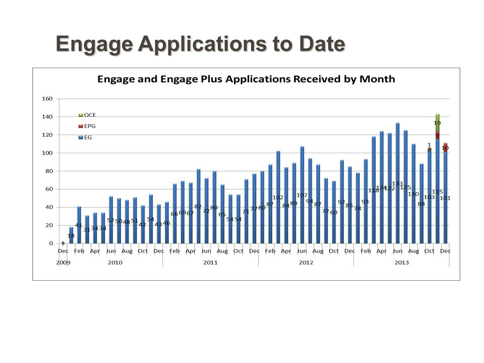Engage Applications to Date
