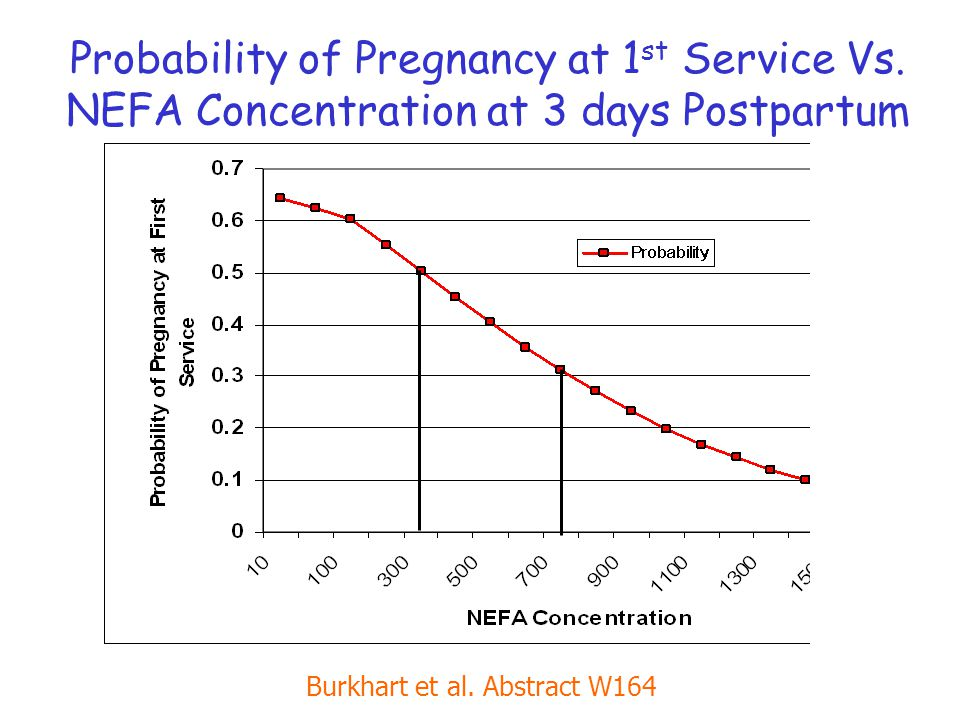 Probability of Pregnancy at 1 st Service Vs.