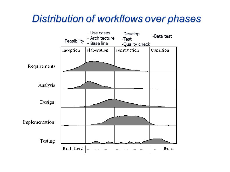Ch. 724 Distribution of workflows over phases -Feasibility - Use cases - Architecture - Base line -Develop -Test -Quality check -Beta test