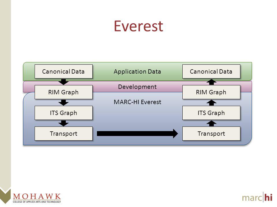 Application Data Development Everest MARC-HI Everest Canonical Data RIM Graph ITS Graph Transport Canonical Data RIM Graph ITS Graph Transport