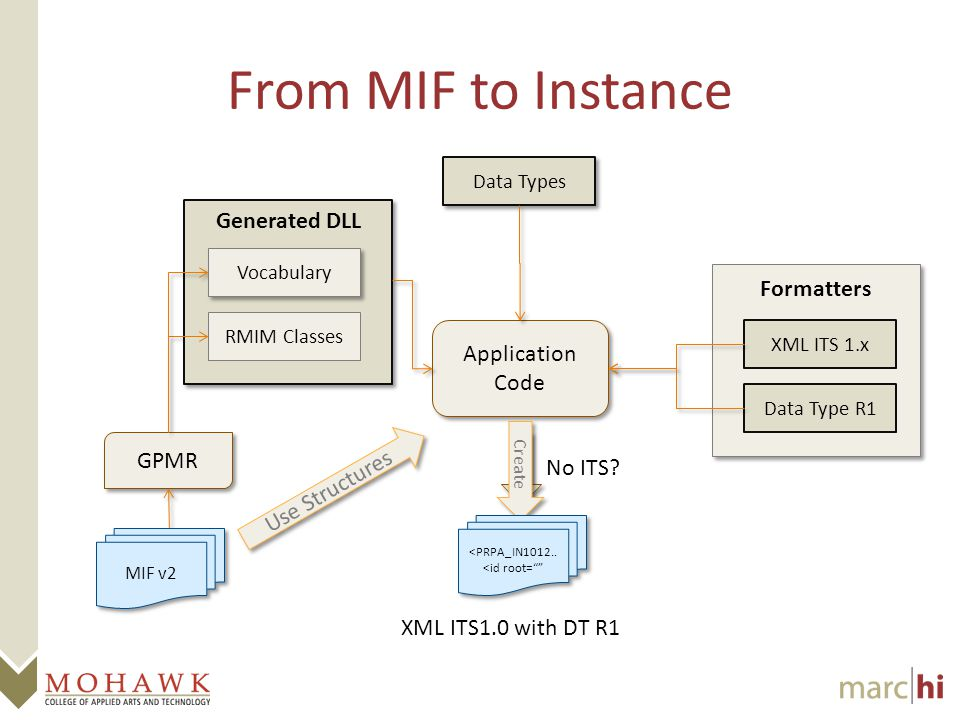 From MIF to Instance Application Code Application Code MIF v2 Use Structures No ITS.