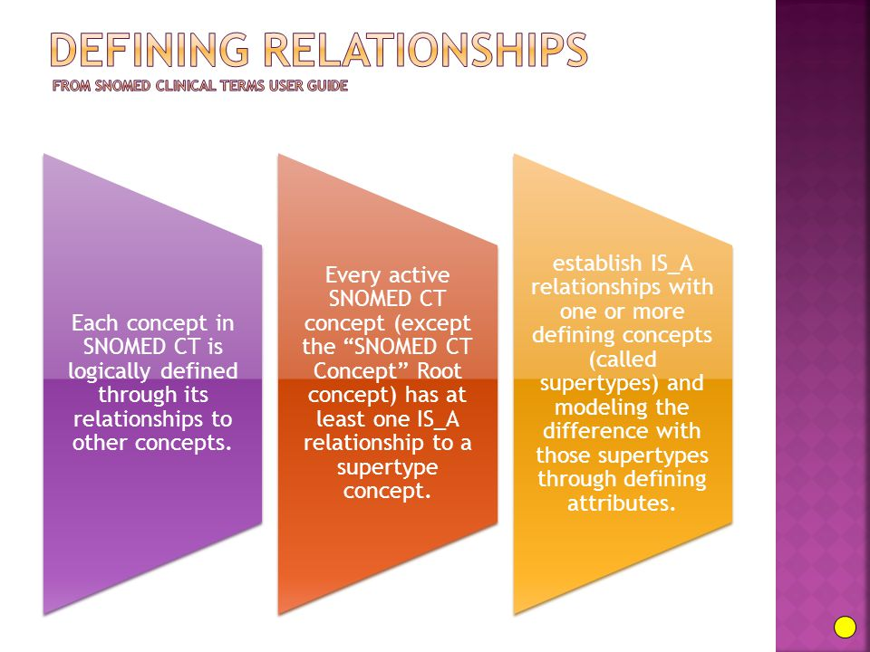 Each concept in SNOMED CT is logically defined through its relationships to other concepts.