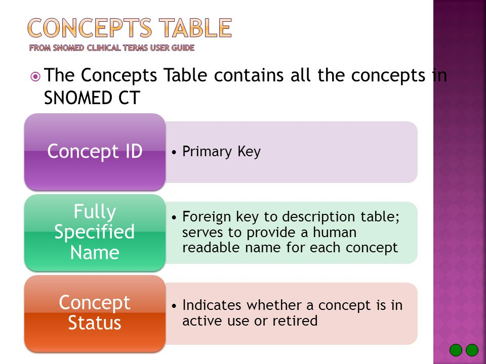  The Concepts Table contains all the concepts in SNOMED CT Primary Key Concept ID Foreign key to description table; serves to provide a human readable name for each concept Fully Specified Name Indicates whether a concept is in active use or retired Concept Status