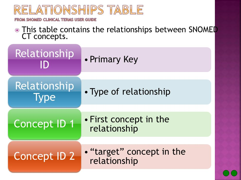  This table contains the relationships between SNOMED CT concepts.