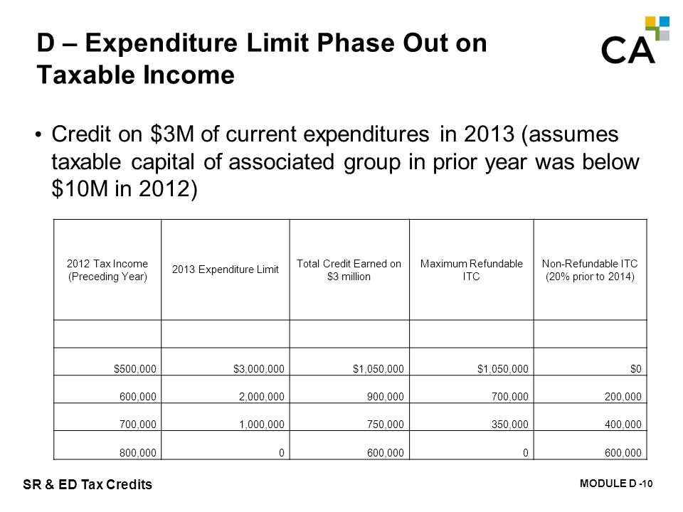 MODULE D - 115 SR & ED Tax Credits D – Expenditure Limit Phase Out on Taxable Income Credit on $3M of current expenditures in 2013 (assumes taxable ca