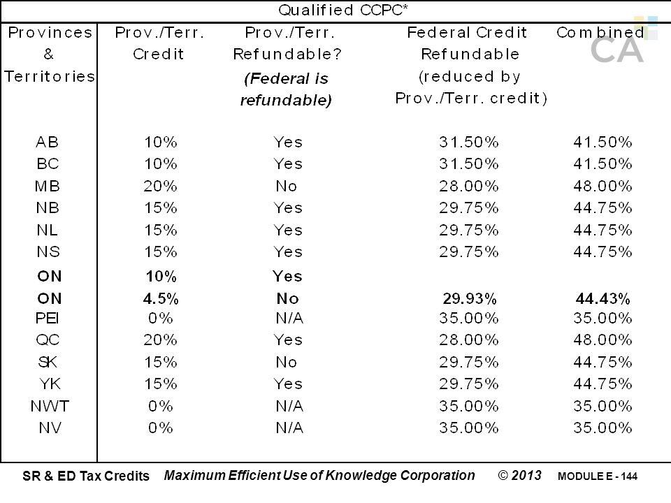 MODULE E - 144 SR & ED Tax Credits Maximum Efficient Use of Knowledge Corporation © 2013
