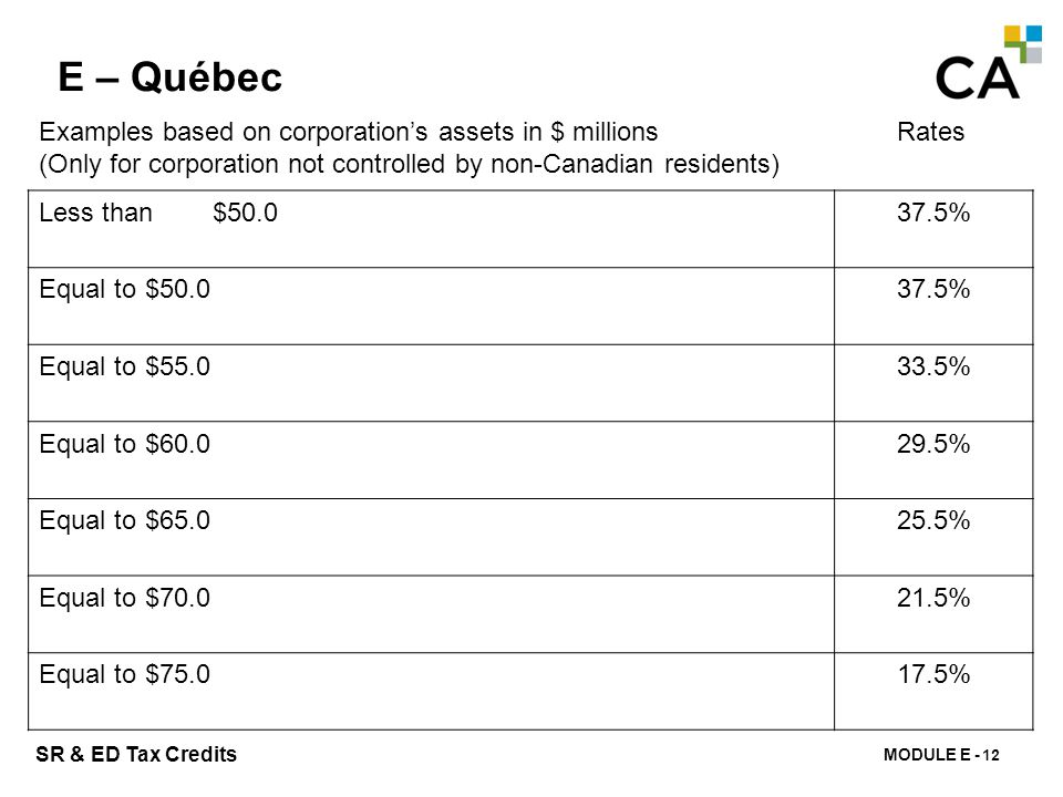MODULE E - 155 SR & ED Tax Credits E – Québec 12 Examples based on corporation's assets in $ millions (Only for corporation not controlled by non-Cana