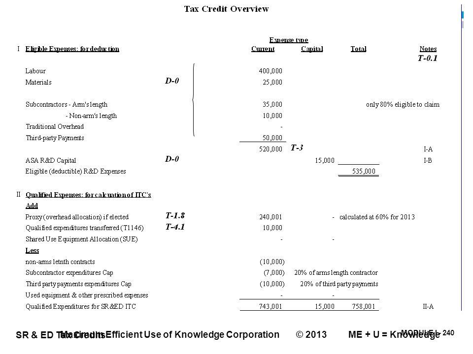 MODULE I - 240 SR & ED Tax Credits Maximum Efficient Use of Knowledge Corporation © 2013 ME + U = Knowledge