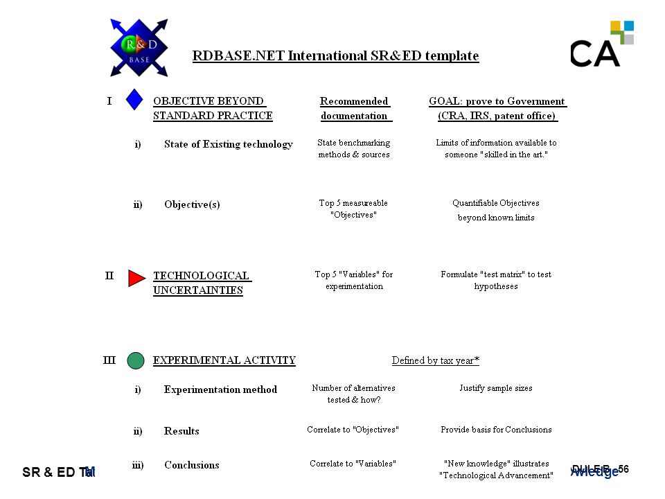 MODULE B - 56 SR & ED Tax Credits Maximum Efficient Use of Knowledge Corporation © 2013 ME + U = Knowledge