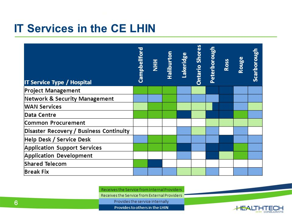 IT Services in the CE LHIN 6 Receives the Service from Internal Providers Receives the Service from External Providers Provides the service internally