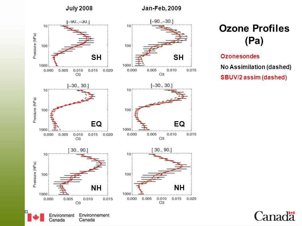July 2008 Ozonesondes No Assimilation (dashed) SBUV/2 assim (dashed) Jan-Feb, 2009 SH EQ NH Ozone Profiles (Pa)