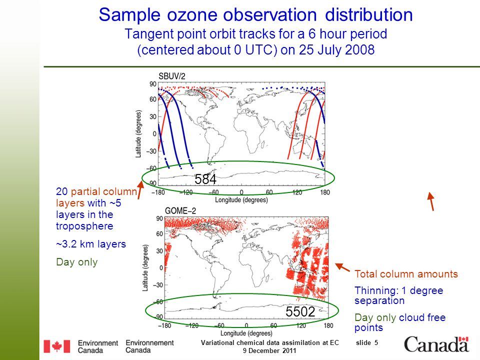 Variational chemical data assimilation at EC slide 5 9 December 2011 Sample ozone observation distribution Tangent point orbit tracks for a 6 hour period (centered about 0 UTC) on 25 July 2008 584 5502 Total column amounts Thinning: 1 degree separation Day only cloud free points 20 partial column layers with ~5 layers in the troposphere ~3.2 km layers Day only