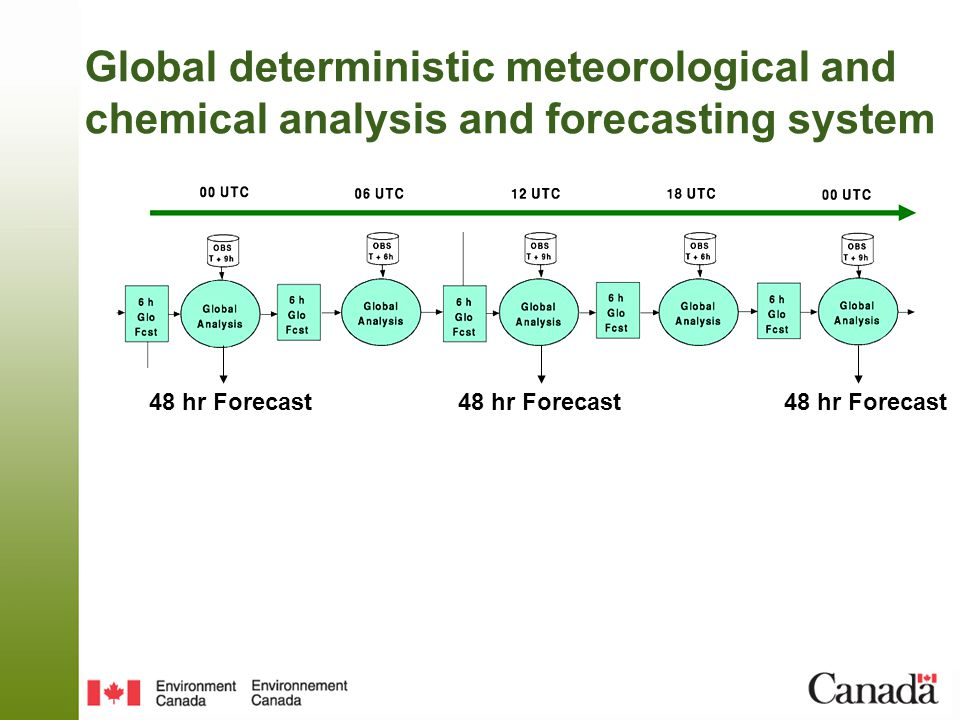 Global deterministic meteorological and chemical analysis and forecasting system 48 hr Forecast