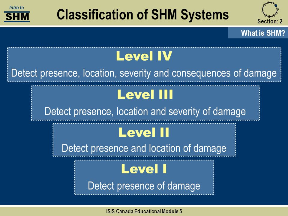 Section:2 Classification of SHM Systems Level I Detect presence of damage Level II Detect presence and location of damage Level III Detect presence, l