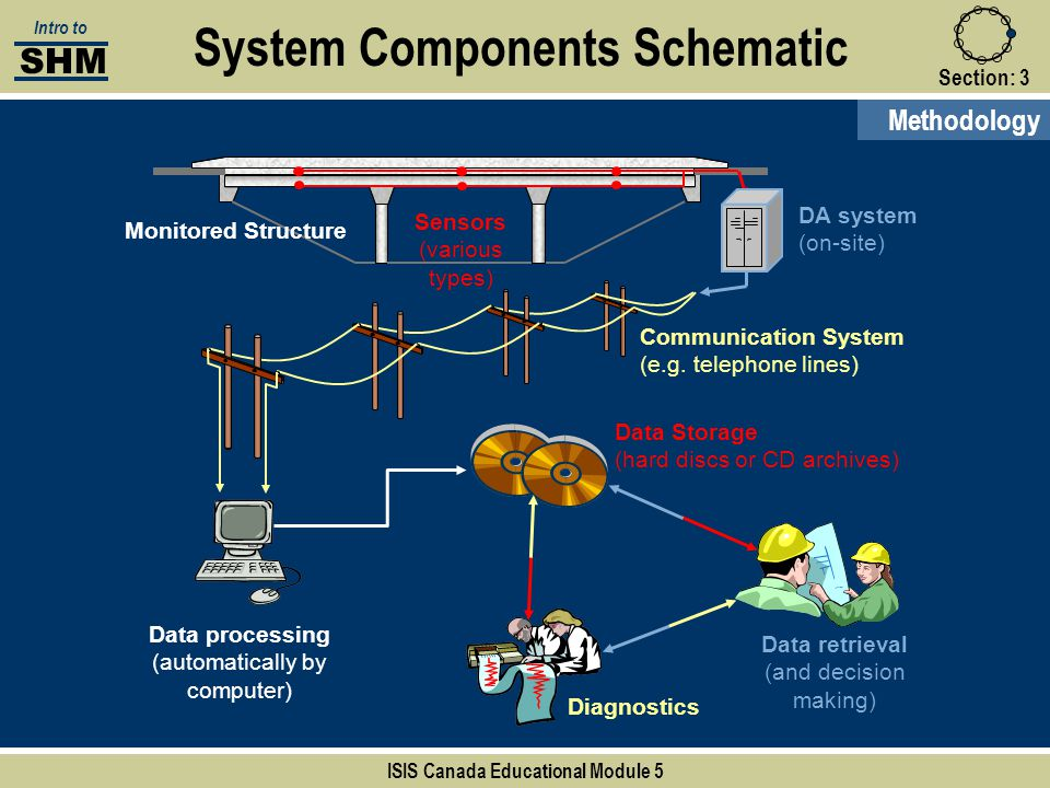 Monitored Structure Section:3 System Components Schematic Methodology SHM Intro to ISIS Canada Educational Module 5 Sensors (various types) DA system