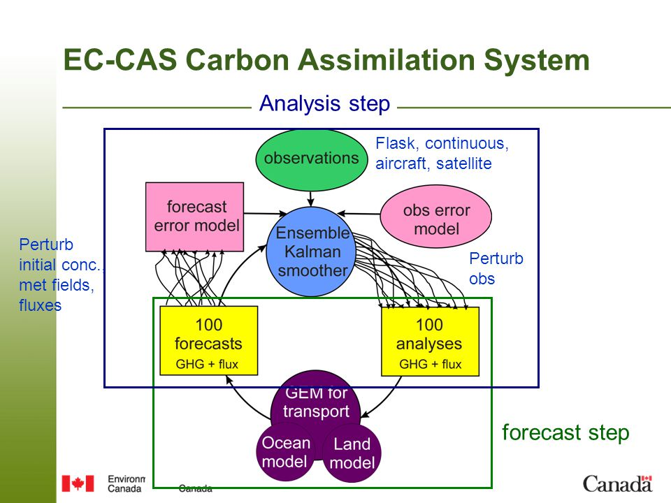 EC-CAS: Carbon Assimilation System – New EC-CAS (Carbon Assimilation System) proposed for monitoring carbon and policy/verification purposes – Project started in April 2011.