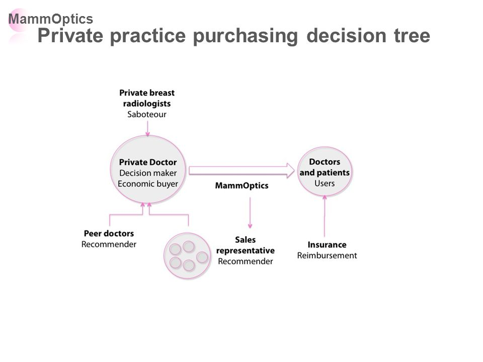 MammOptics Private practice purchasing decision tree