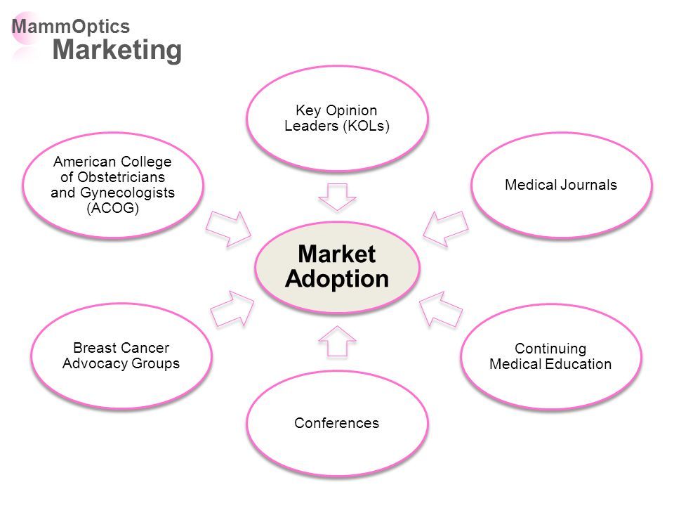 Market Adoption Key Opinion Leaders (KOLs) Medical Journals Continuing Medical Education Conferences Breast Cancer Advocacy Groups American College of Obstetricians and Gynecologists (ACOG) MammOptics Marketing