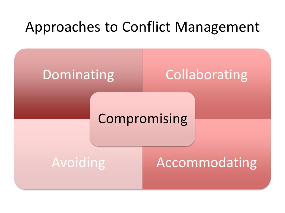 Approaches to Conflict Management DominatingCollaborating AvoidingAccommodating Compromising