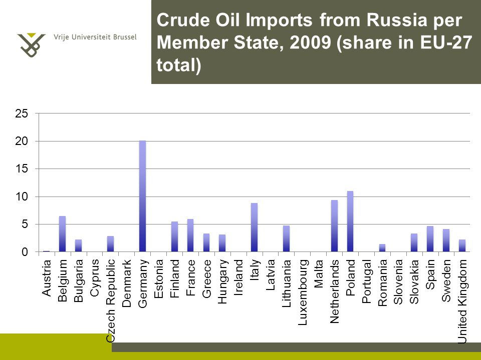 Crude Oil Imports from Russia per Member State, 2009 (share in EU-27 total)