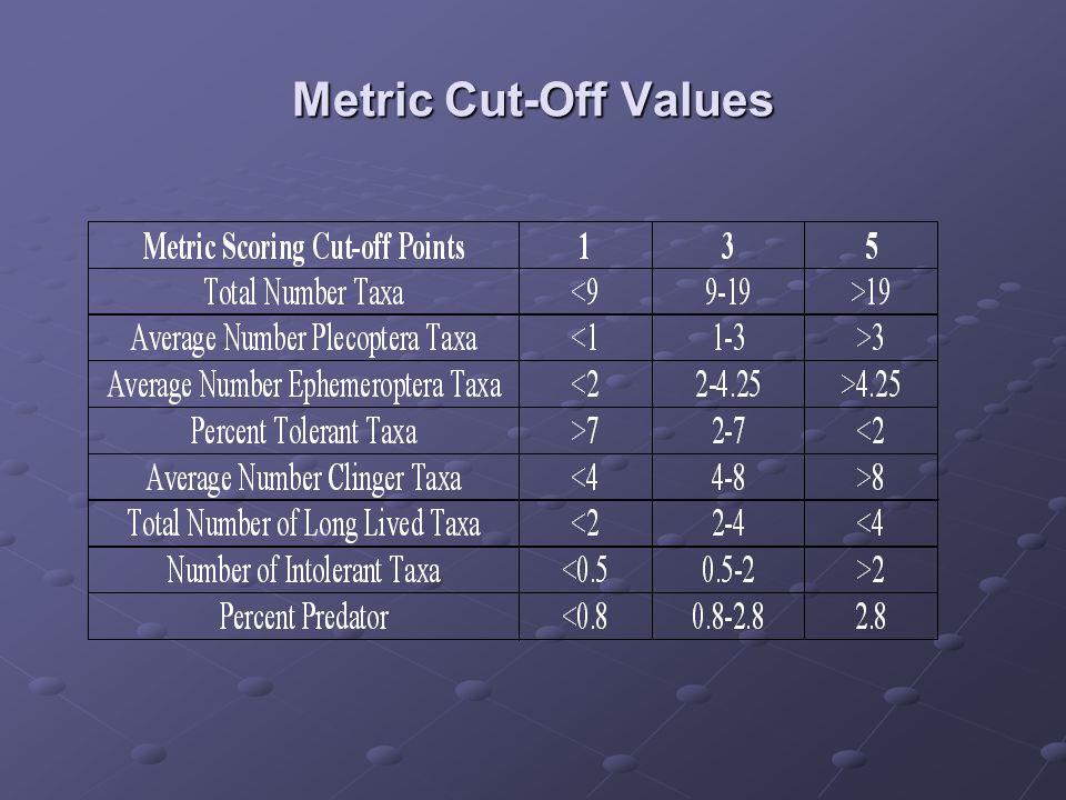 Metric Cut-Off Values