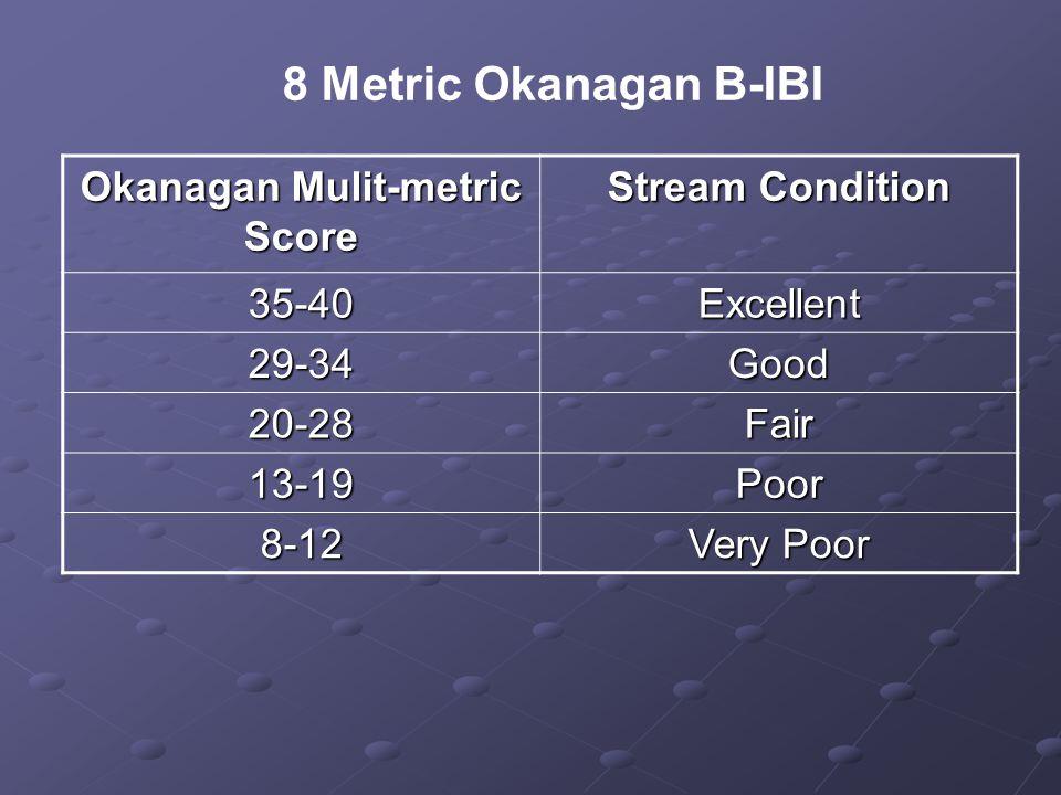 Okanagan Mulit-metric Score Stream Condition 35-40Excellent 29-34Good 20-28Fair 13-19Poor 8-12 Very Poor 8 Metric Okanagan B-IBI