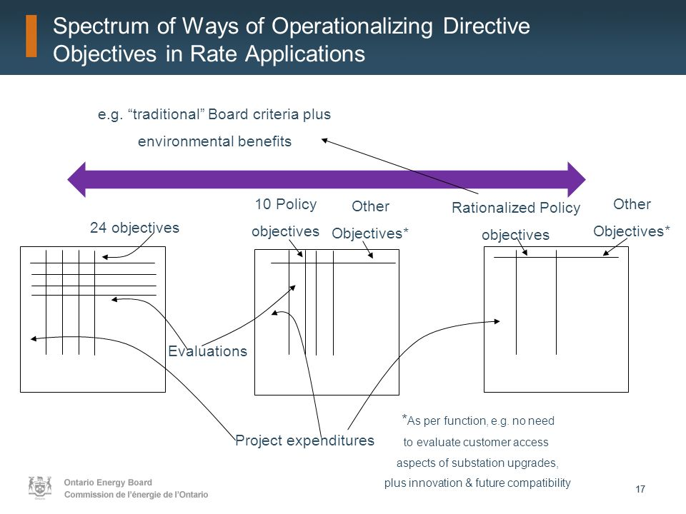 17 Spectrum of Ways of Operationalizing Directive Objectives in Rate Applications 24 objectives Project expenditures Evaluations 10 Policy objectives Other Objectives* Rationalized Policy objectives Other Objectives* * As per function, e.g.