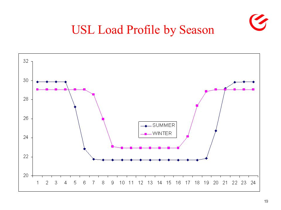 USL Load Profile by Season 19