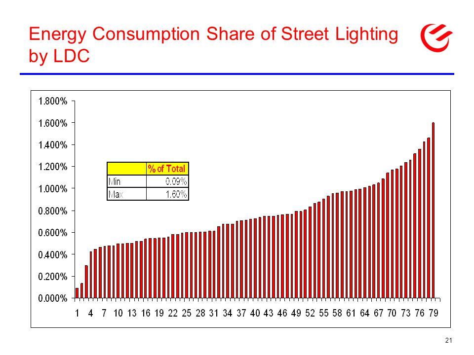 Energy Consumption Share of Street Lighting by LDC 21