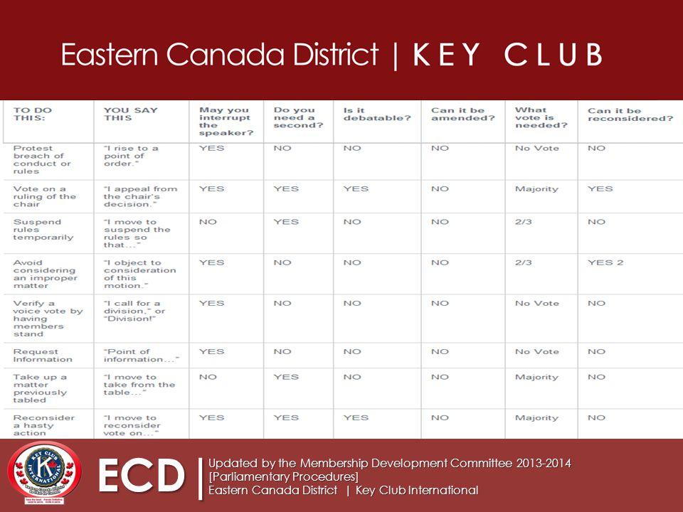 ECD| Updated by the Membership Development Committee 2013-2014 [Parliamentary Procedures] Eastern Canada District | Key Club International