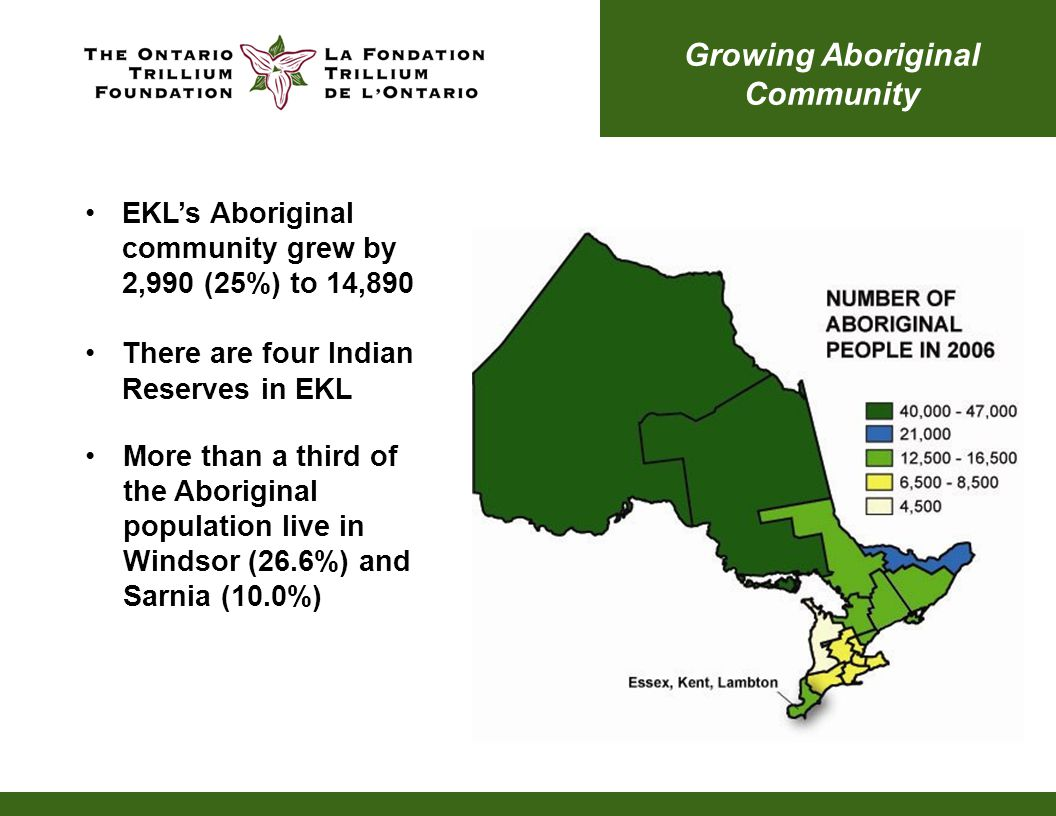 Growing Aboriginal Community EKL's Aboriginal community grew by 2,990 (25%) to 14,890 There are four Indian Reserves in EKL More than a third of the Aboriginal population live in Windsor (26.6%) and Sarnia (10.0%)