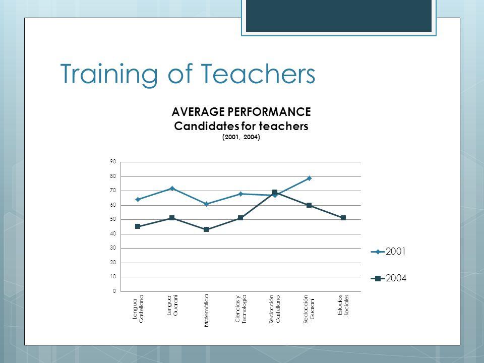 Training of Teachers